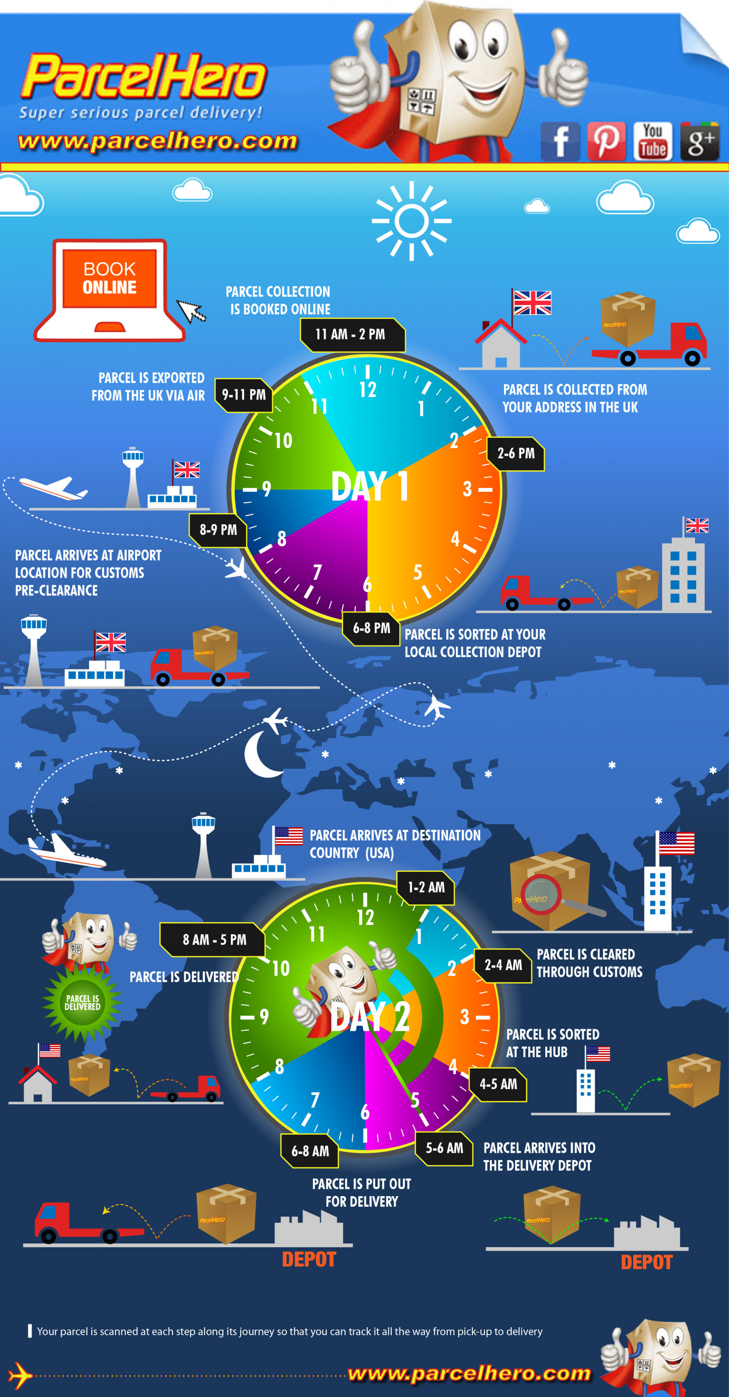 The Lifecycle of an International Delivery Infographic