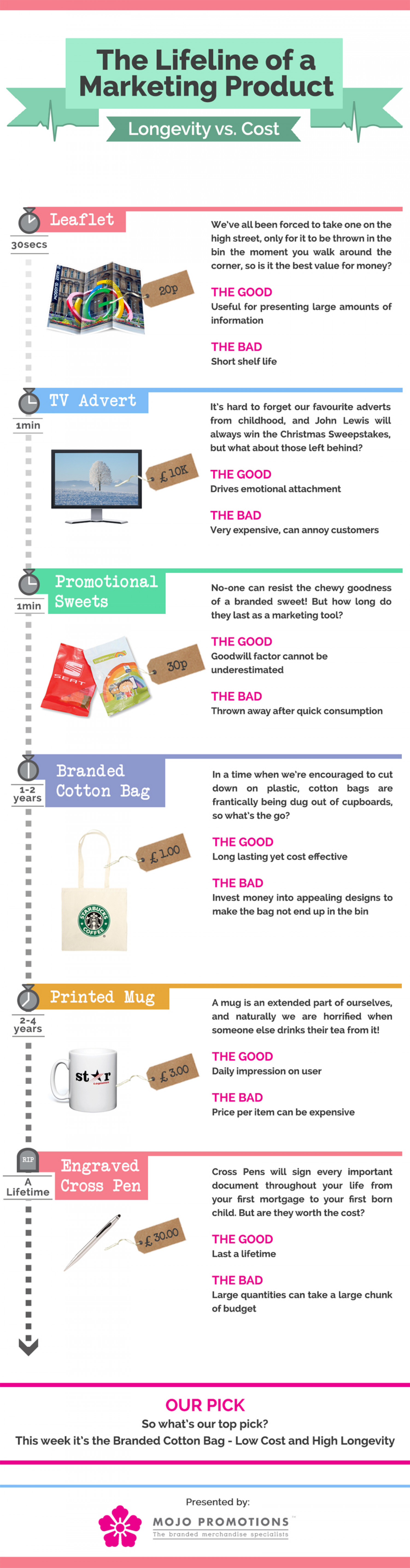 The Lifeline of a Marketing Product Infographic