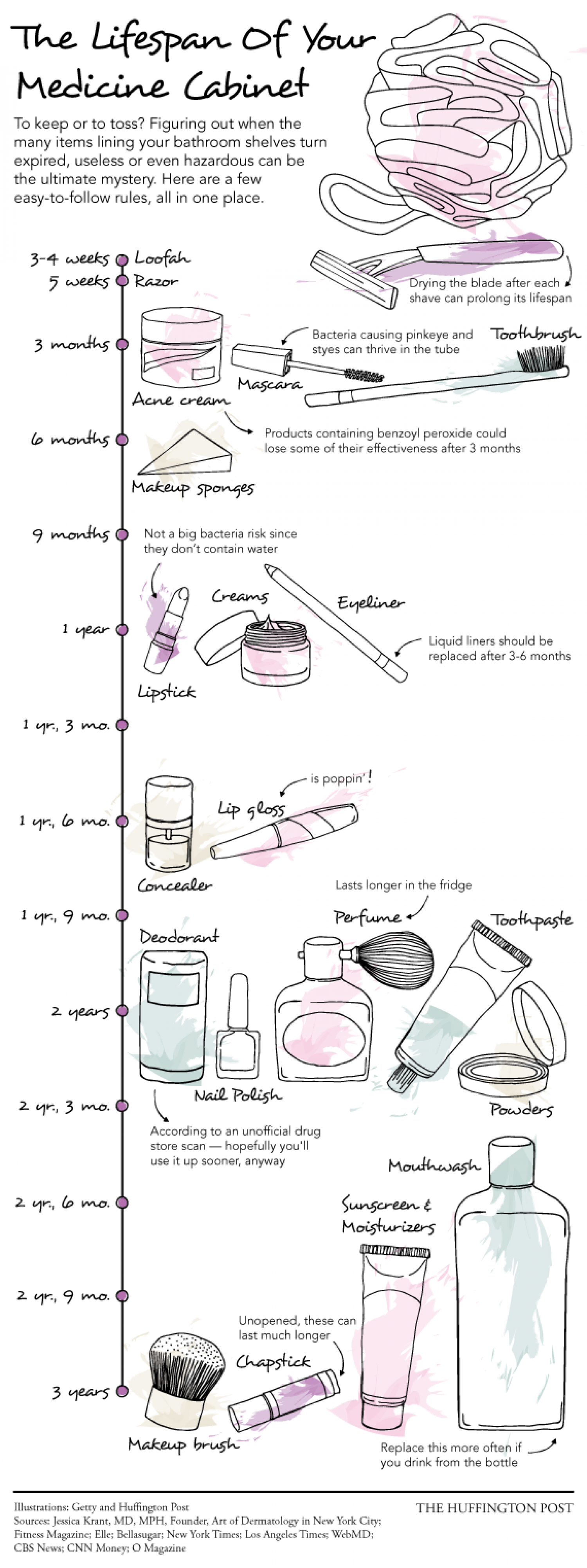 The Lifespan Of Your Medicine Cabinet Infographic