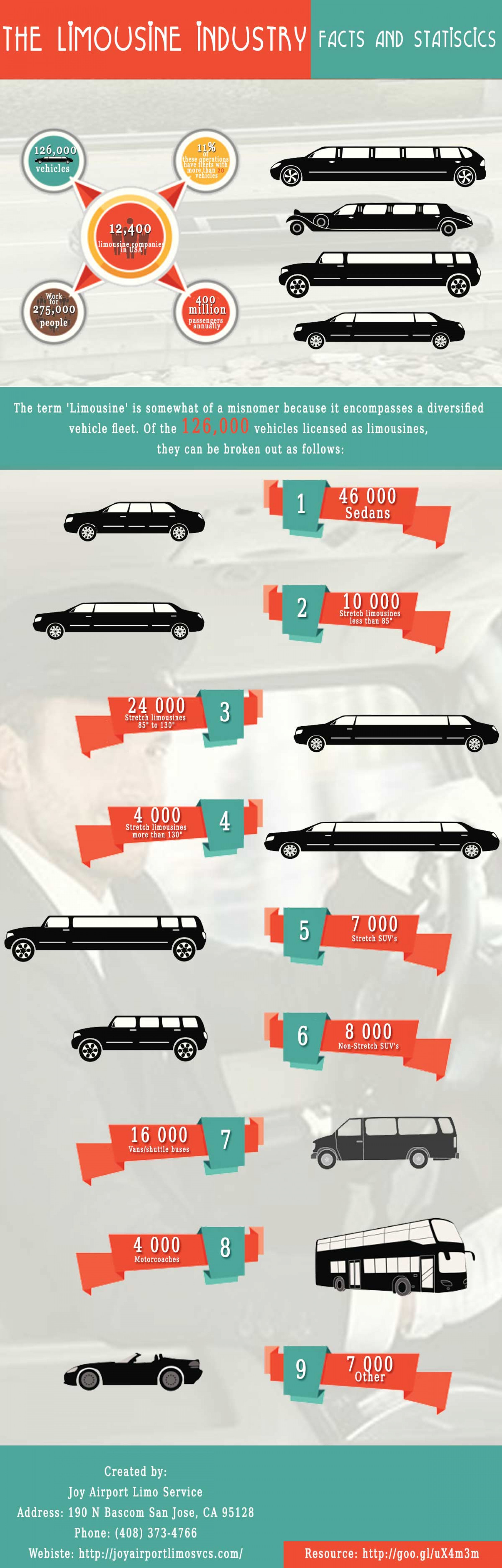 The Limousine Industry Infographic