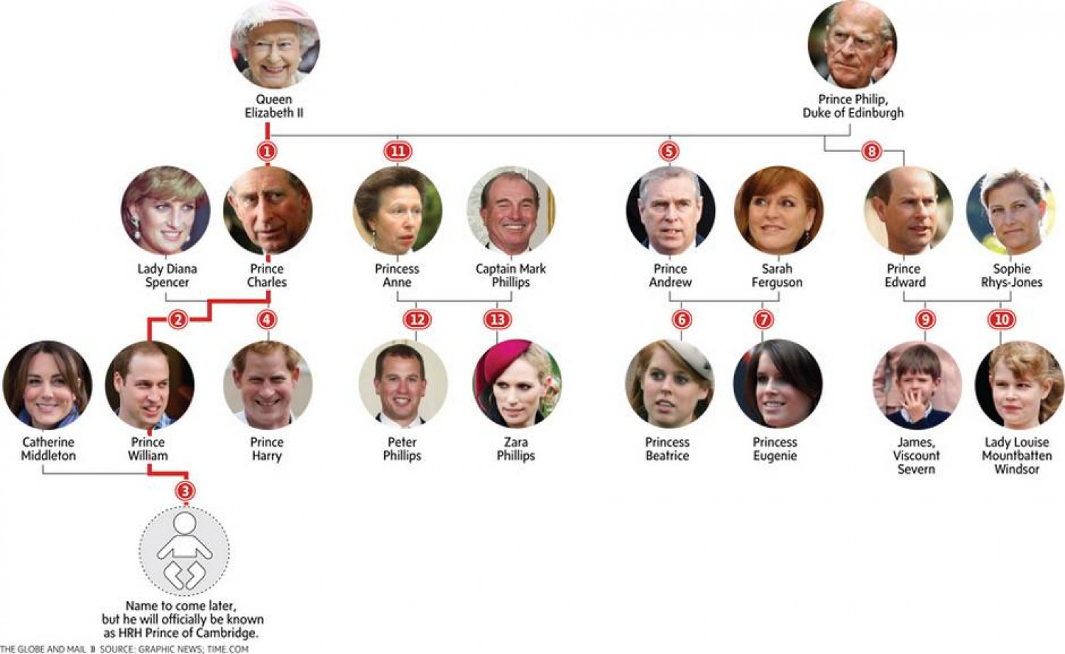 The Line of Succession Infographic