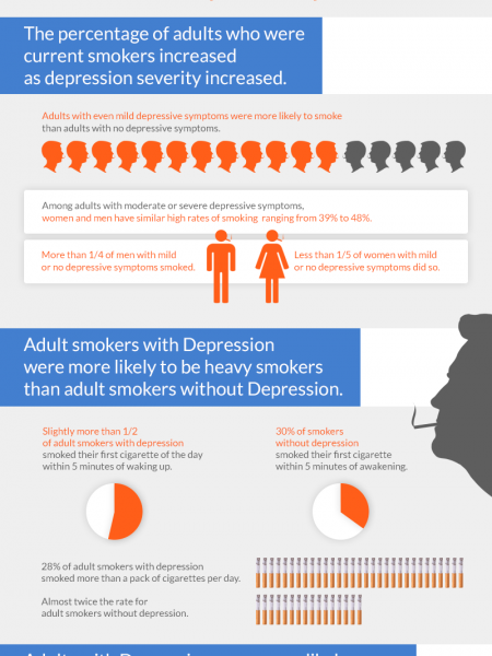 The Link Between Depression & Smoking Infographic