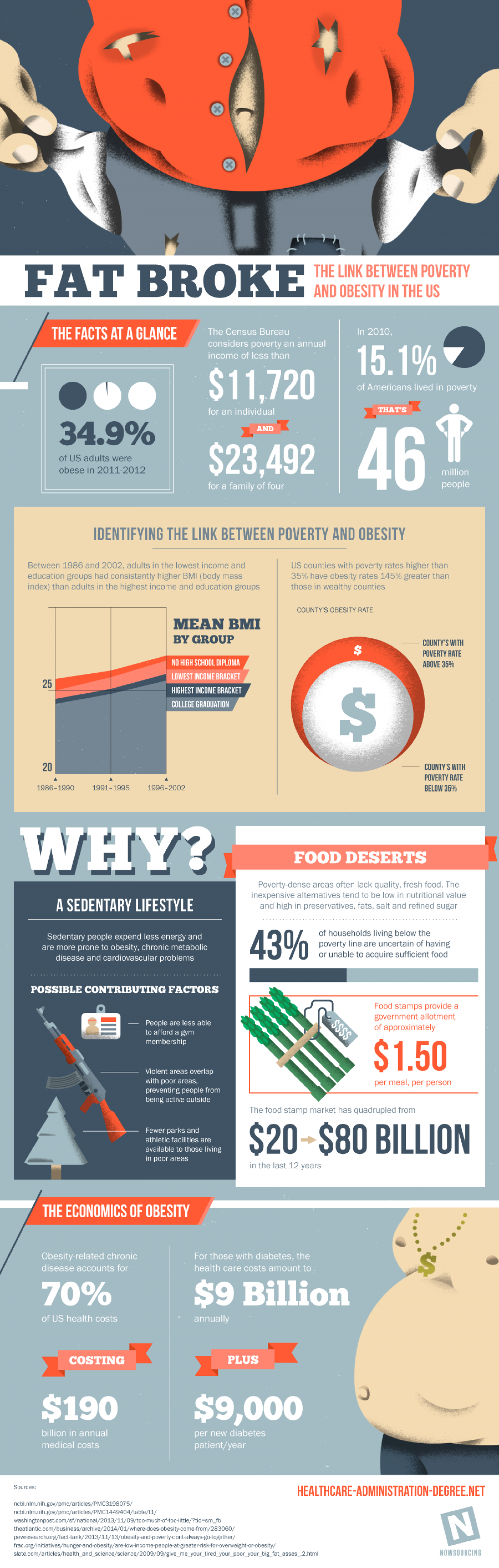 The Link Between Poverty and Obesity Infographic