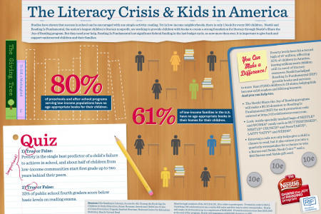 The Literacy Crisis & Kids in America Infographic