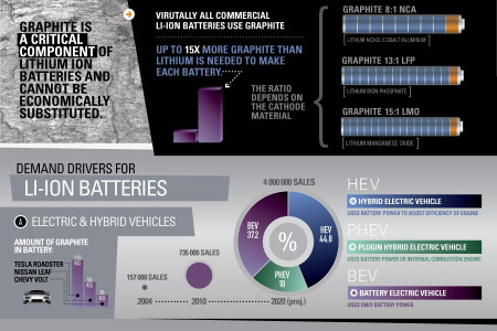 The Lithium Ion Battery - A Potential Growth Driver for Natural Graphite Infographic