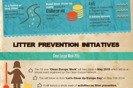 The Litter Crisis in Europe, An Infographic Infographic