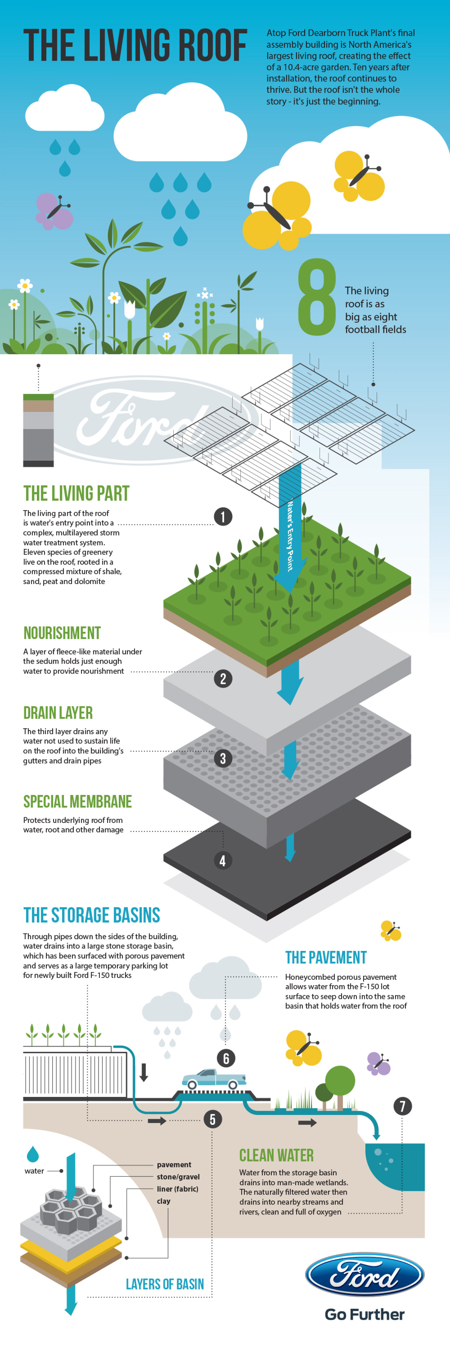 The Living Roof Infographic