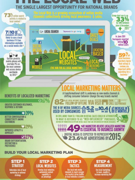 The Local Web Infographic