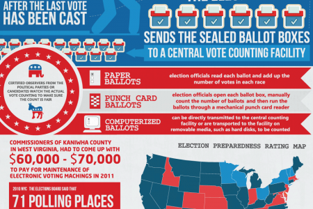 The Logistics of Voting Infographic