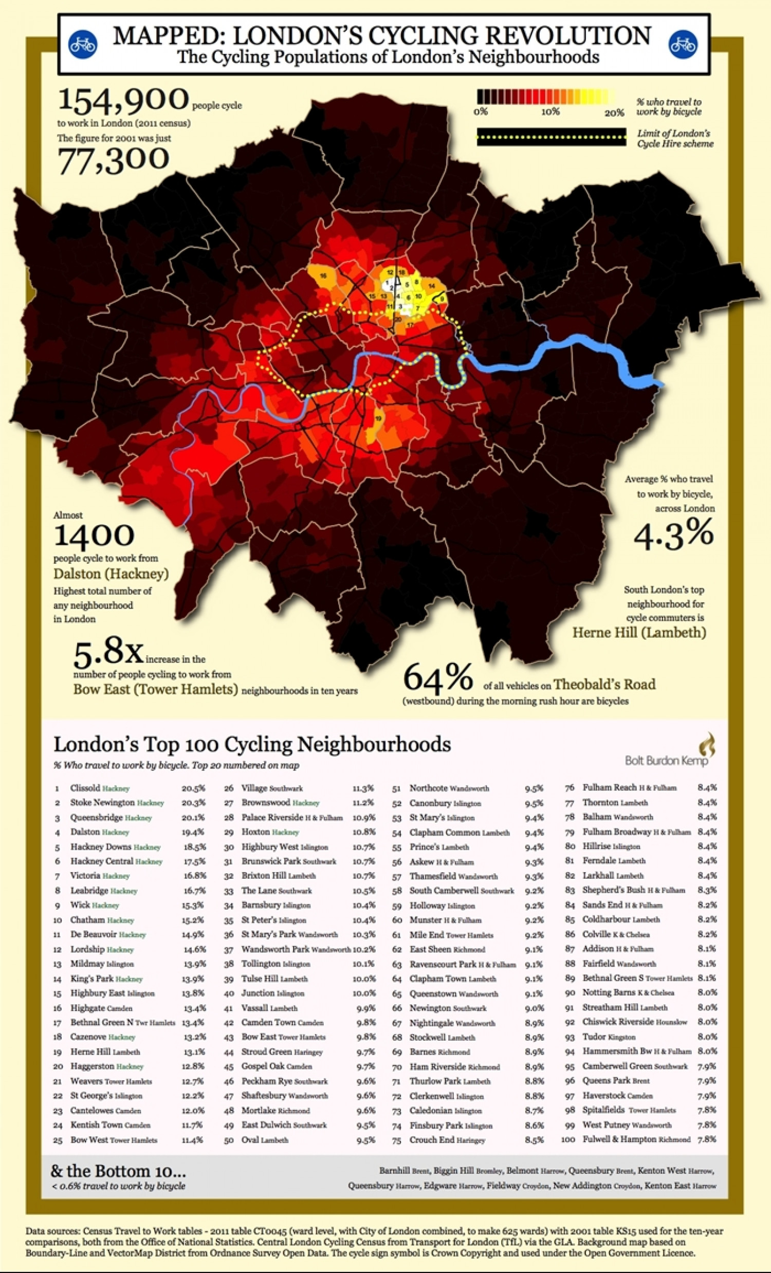 The London Cycling Map Infographic