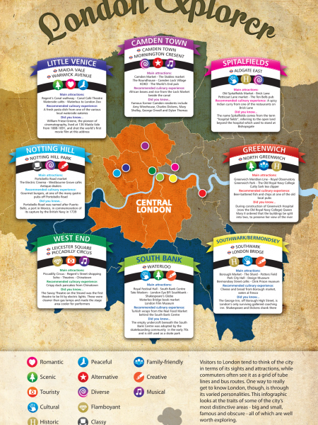 The London Explorer Infographic