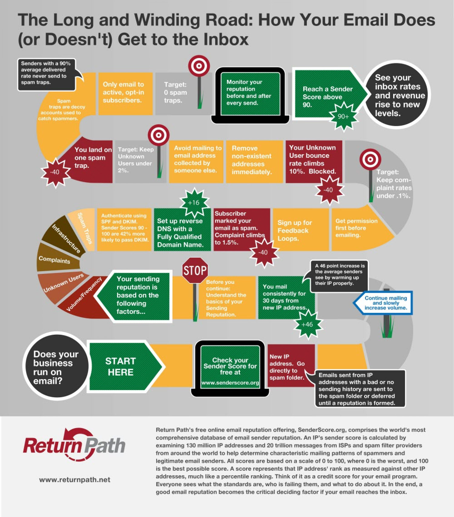 The Long and Winding Road: How Your Email Does (or Doesn't) Get to the Inbox Infographic