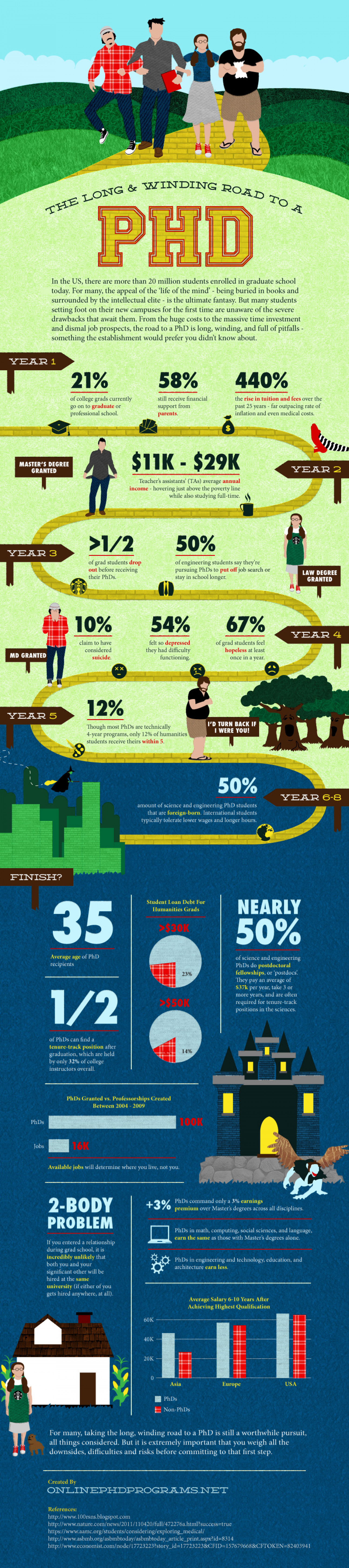 The Long and Winding Road to a PHD  Infographic