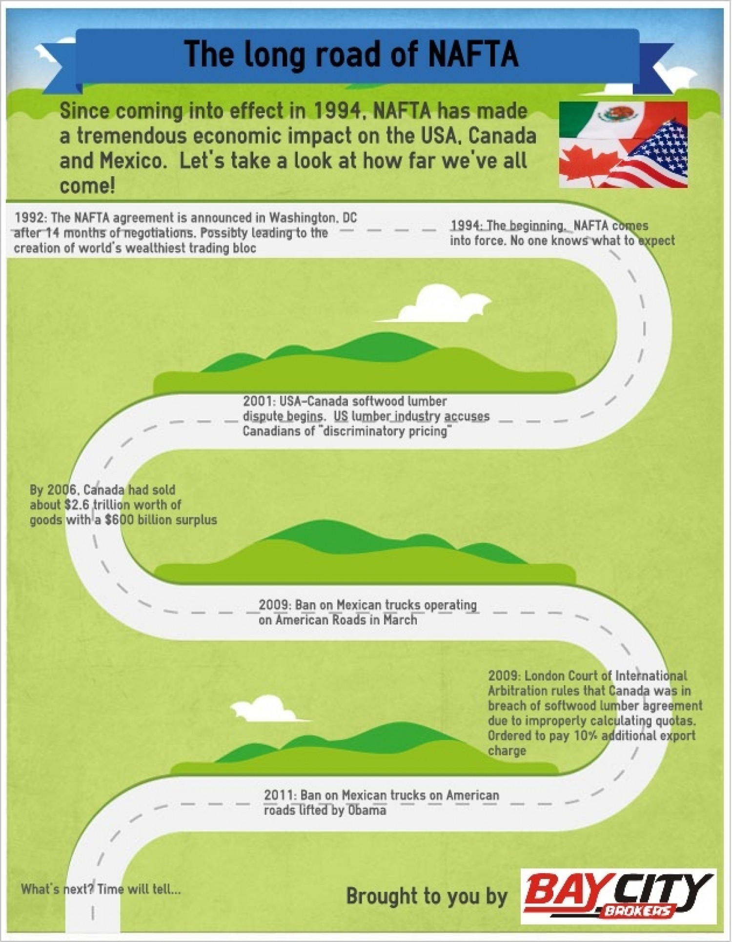 The Long Road of NAFTA Infographic