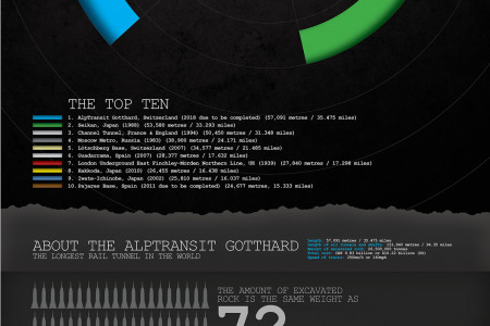 The Longest Rail Tunnels In The World Infographic