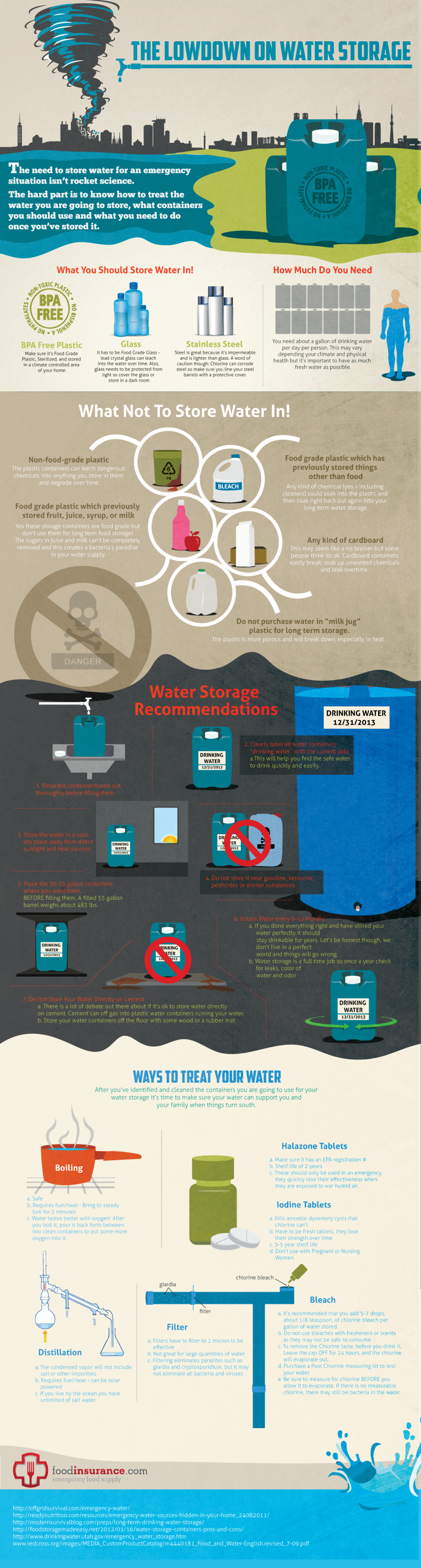 The Lowdown On Water Storage  Infographic