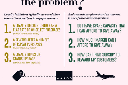 The Loyalty Paradox Infographic