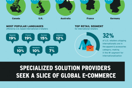 The Lure and Limits of Global E-commerce Infographic