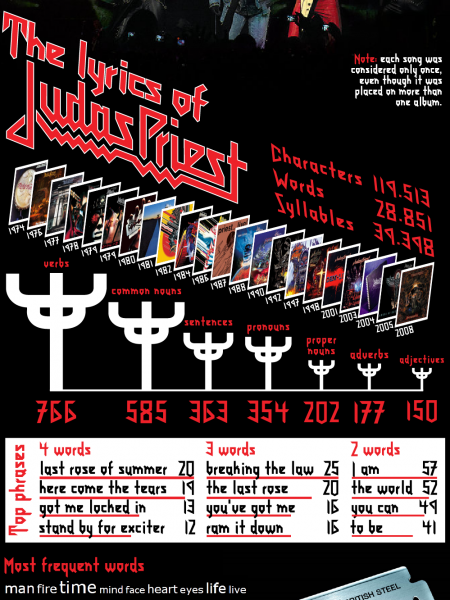 The Lyrics of Judas Priest Infographic