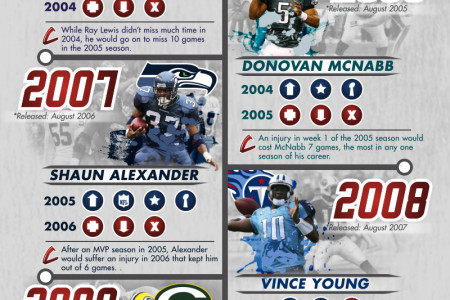 The Madden Curse Infographic