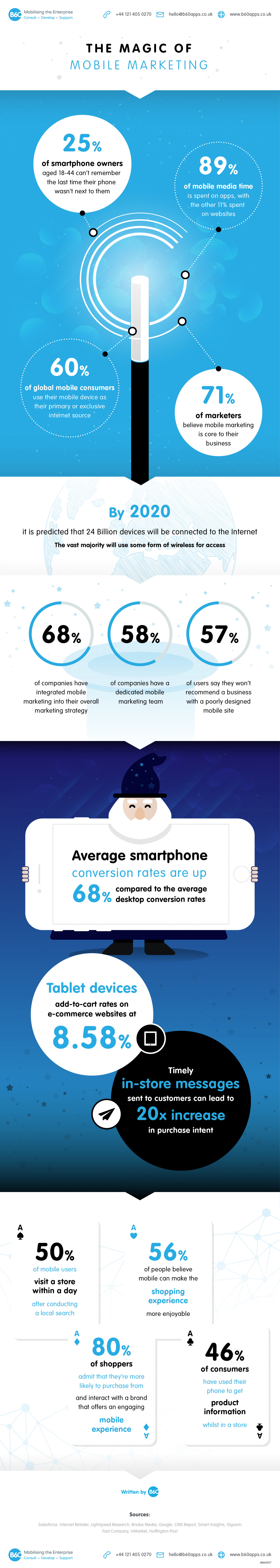 The Magic of Mobile Marketing  Infographic
