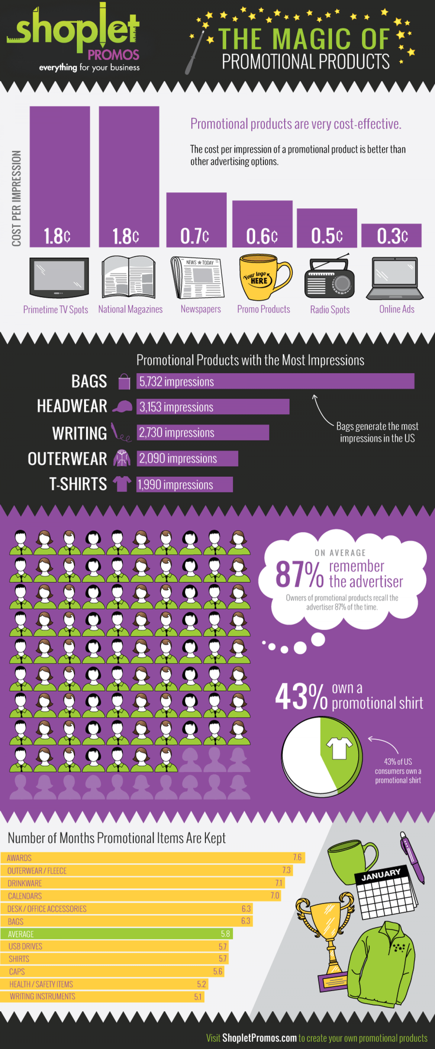 The Magic of Promotional Products Infographic