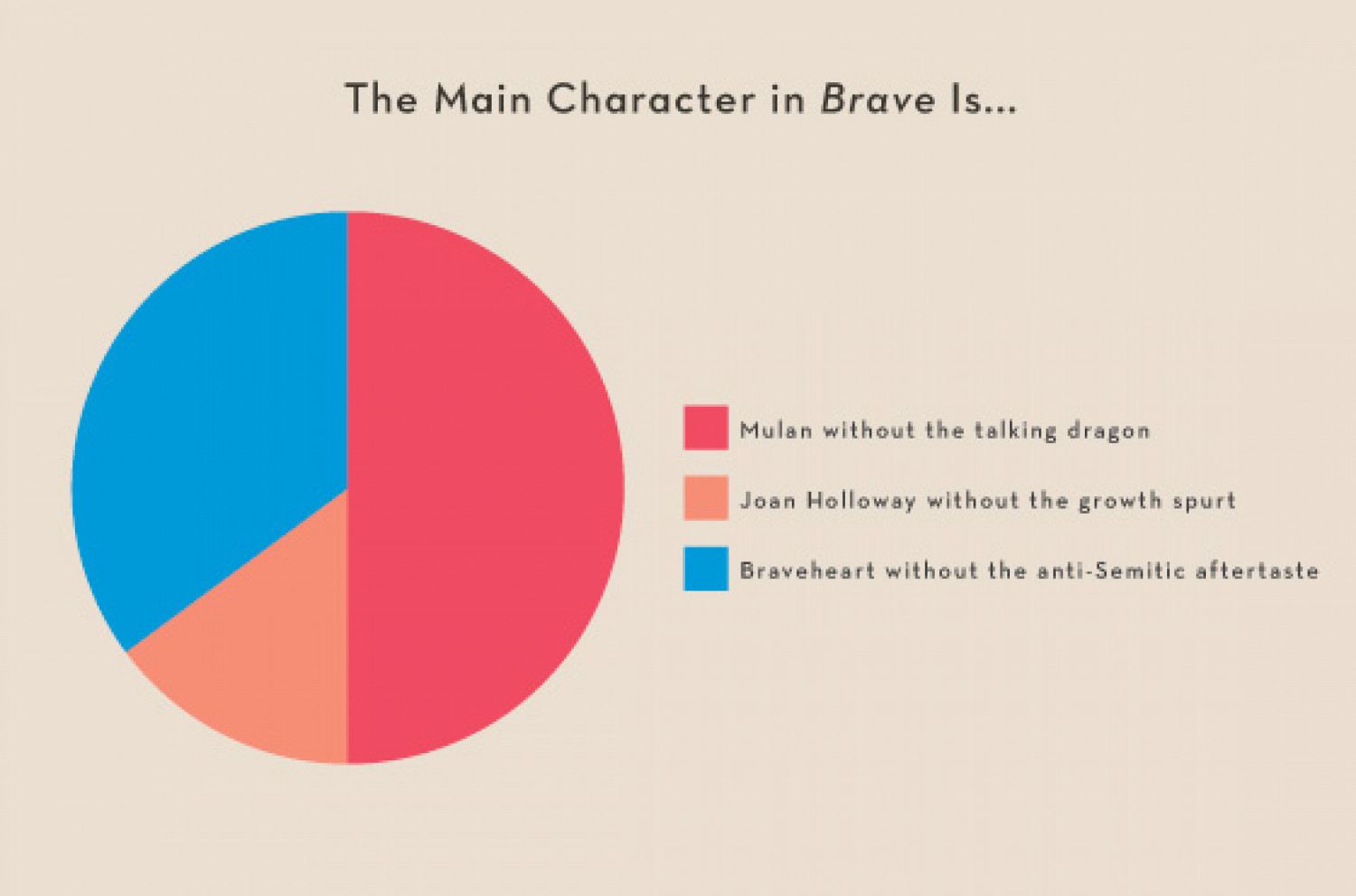 The Main Character in Brave Is ... Infographic