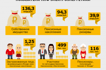 The main characteristics of the pension fund. Infographic
