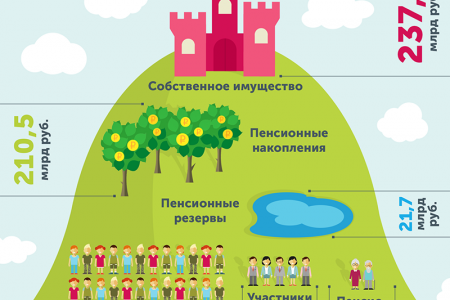 The main characteristics of the pension fund Infographic