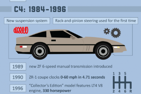 The Making of a Legend: Seven Generations of Corvette  Infographic
