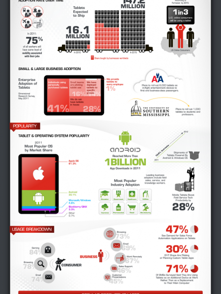 The Making of Tablet Product Life Cycle Infographic