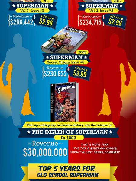 The Man of Steel: Financial Success of Superman Infographic