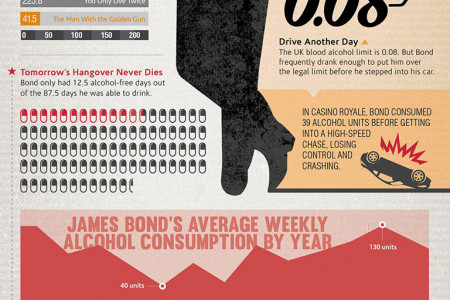 The Man With the Golden Liver Infographic