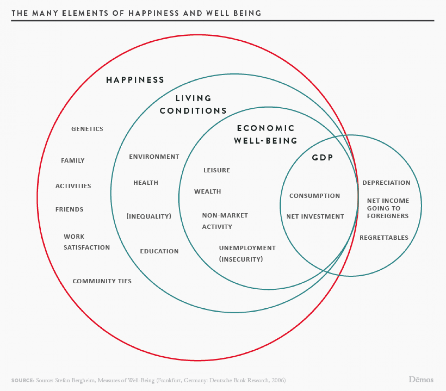 The Many Elements of Happiness and Well Being Infographic