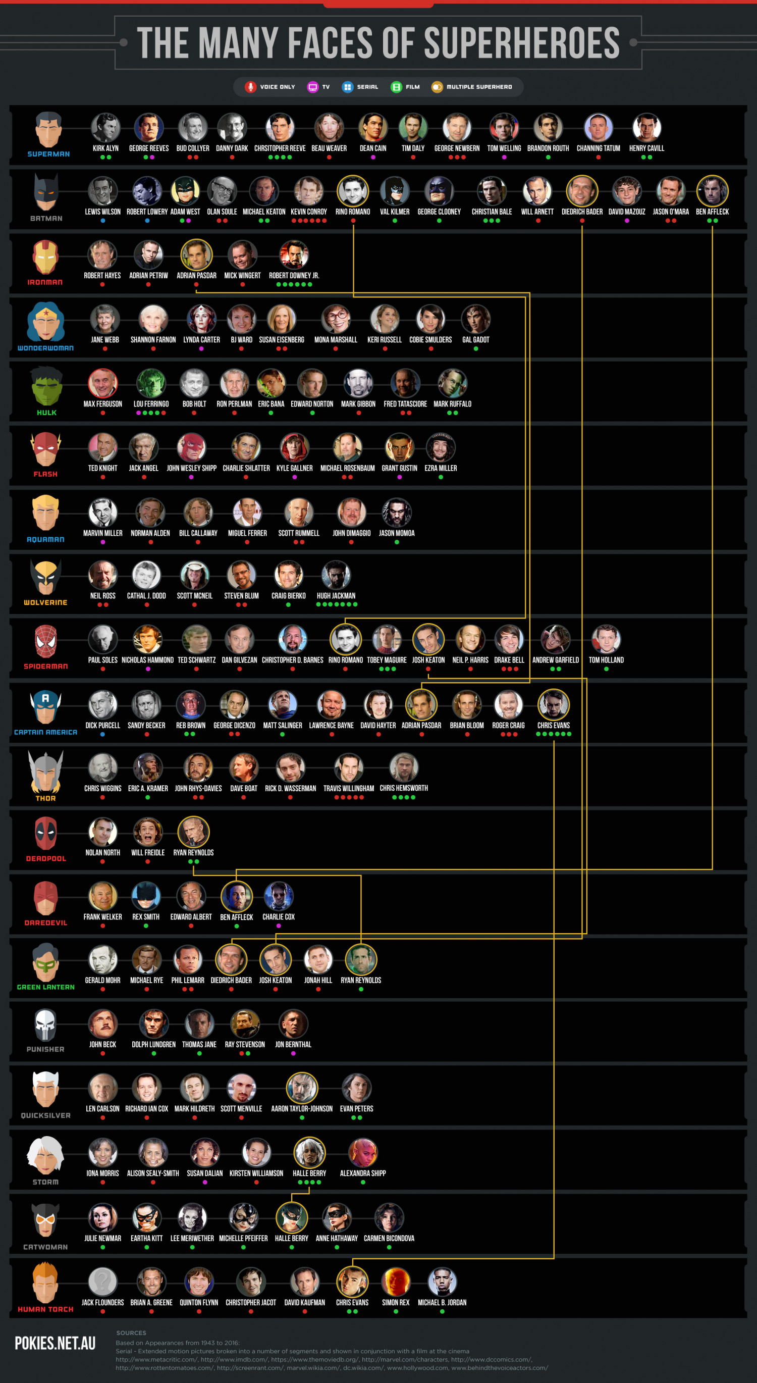 The Many Faces of Superheroes  Infographic
