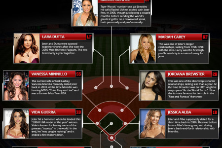 The Many Girlfriends of Derek Jeter Infographic