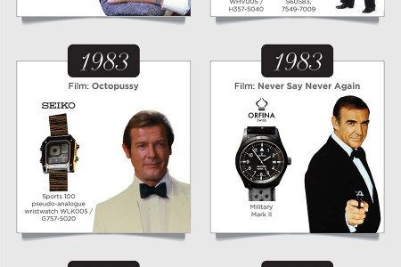 The Many Watches of James Bond Infographic