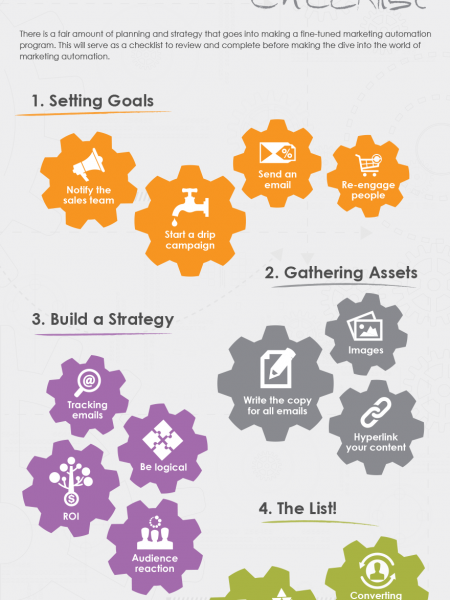 The Marketing Automation Checklist Infographic