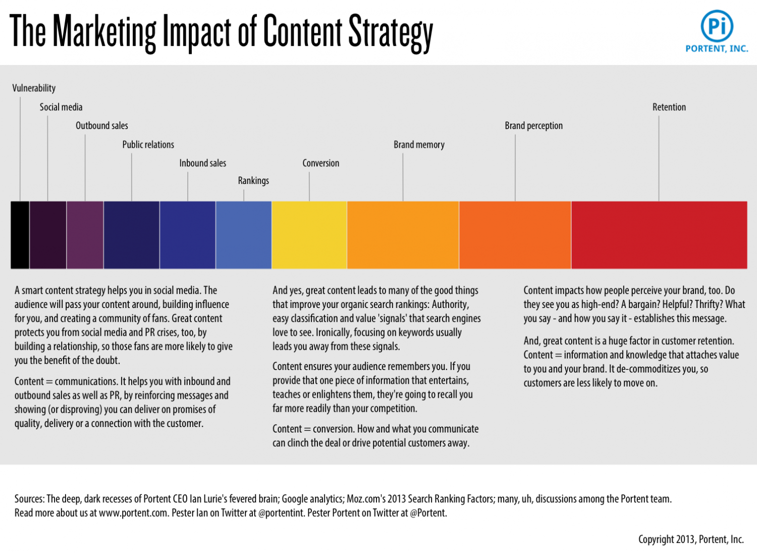 The Marketing Impact of Content Strategy Infographic