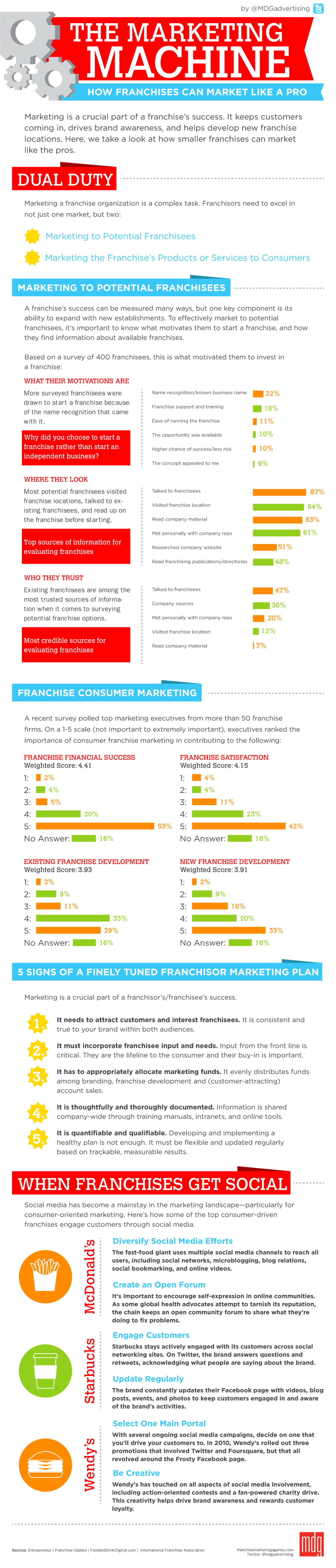 The Marketing Machine Infographic