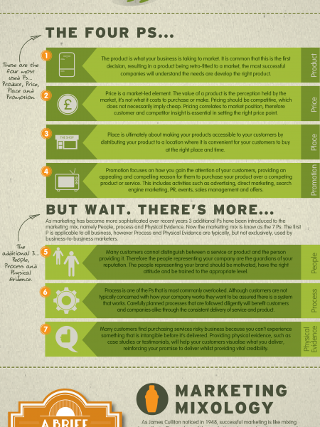 The Marketing Mix Made Easy Infographic