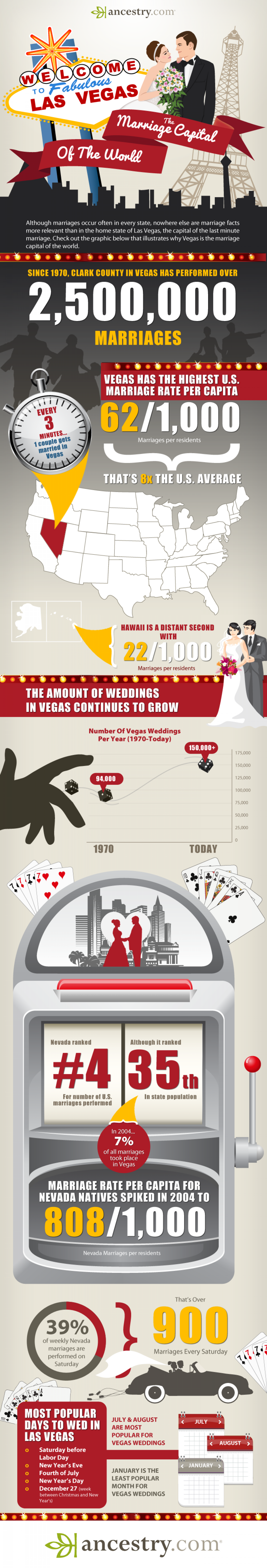 The Marriage Capital Of The World - Las Vegas Infographic