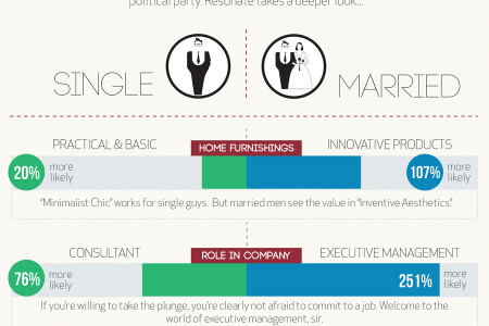 The Married Man Infographic