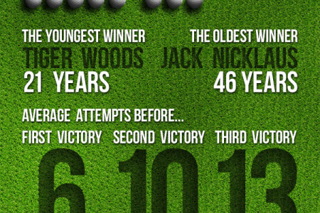 The Masters Infographic