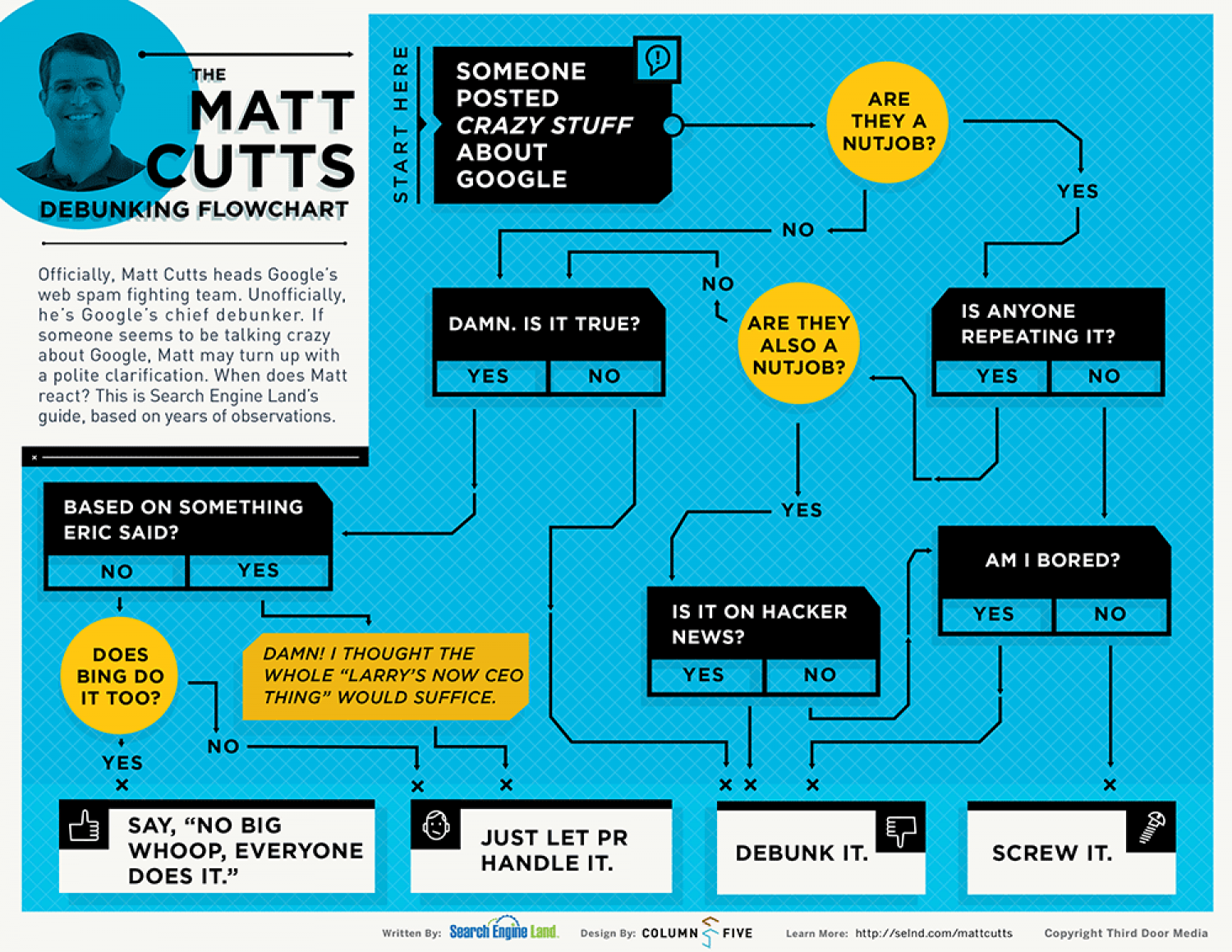 The Matt Cutts Debunking Flowchart Infographic
