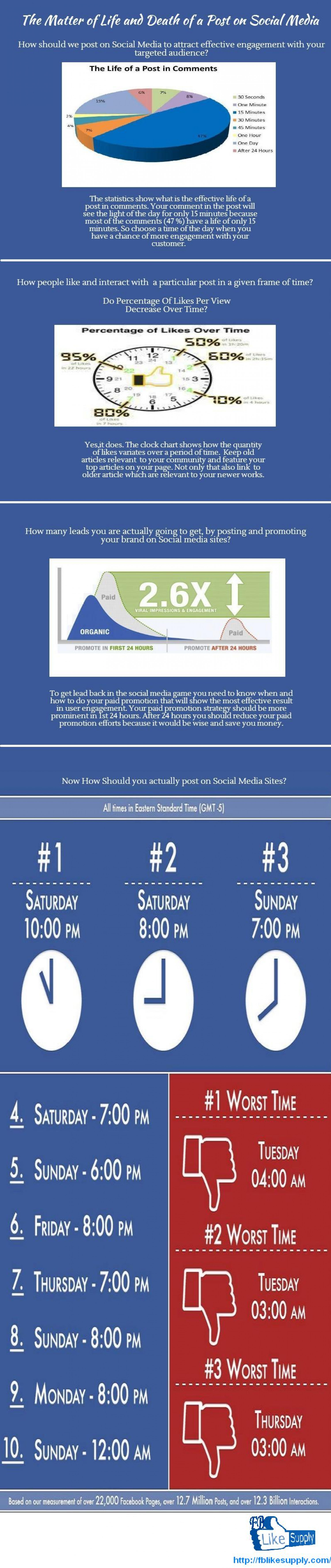 The Matter of Life and Death of a Post on Social Media.  Infographic