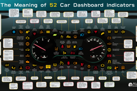 The Meaning of 52 Car Dashboard Indicators Infographic