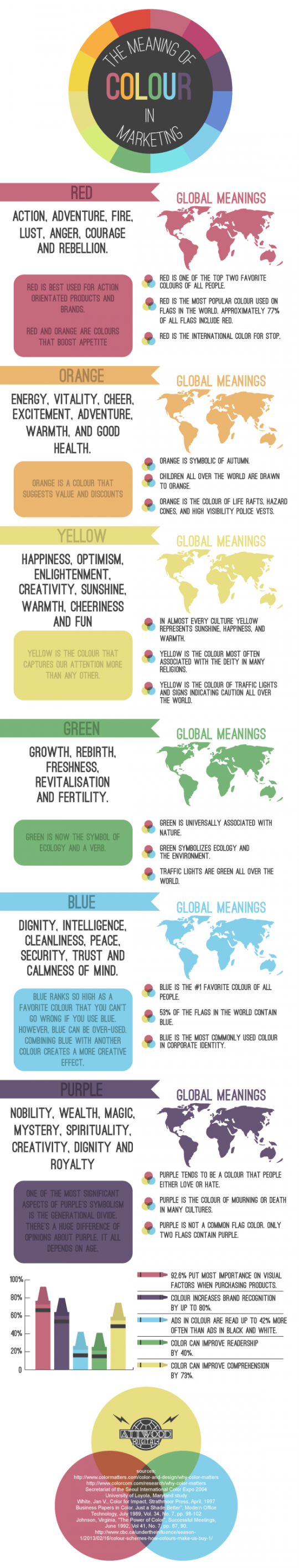 The Meaning Of Colour In Marketing