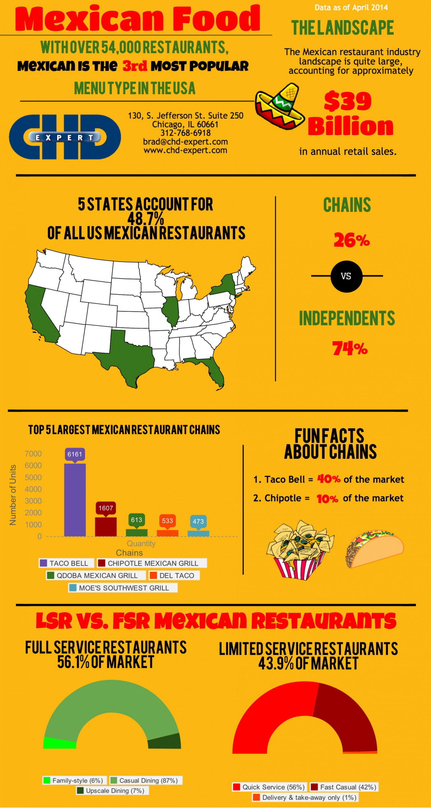 The Mexican Restaurant Industry Data in 2014 Infographic