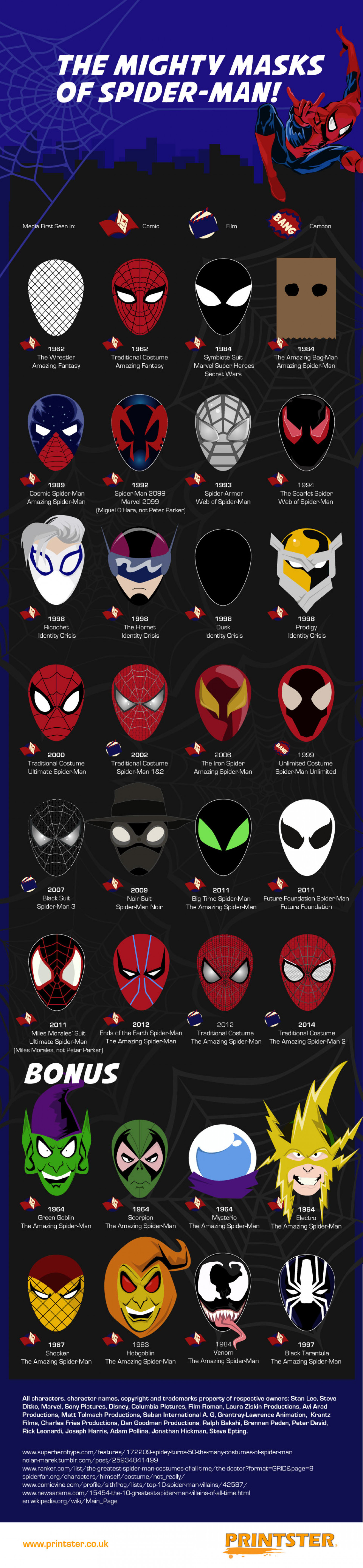 The Mightly Masks of Spider-Man Infographic